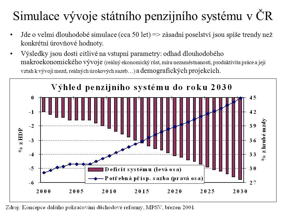 Simulace vývoje státního penzijního systému v ČR