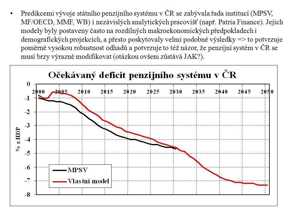 Predikcemi vývoje státního penzijního systému v ČR se zabývala řada institucí (MPSV, MF/OECD, MMF, WB) i nezávislých analytických pracovišť (např.