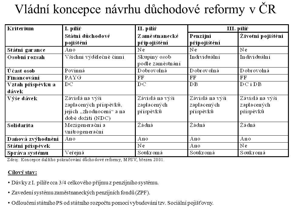 Vládní koncepce návrhu důchodové reformy v ČR