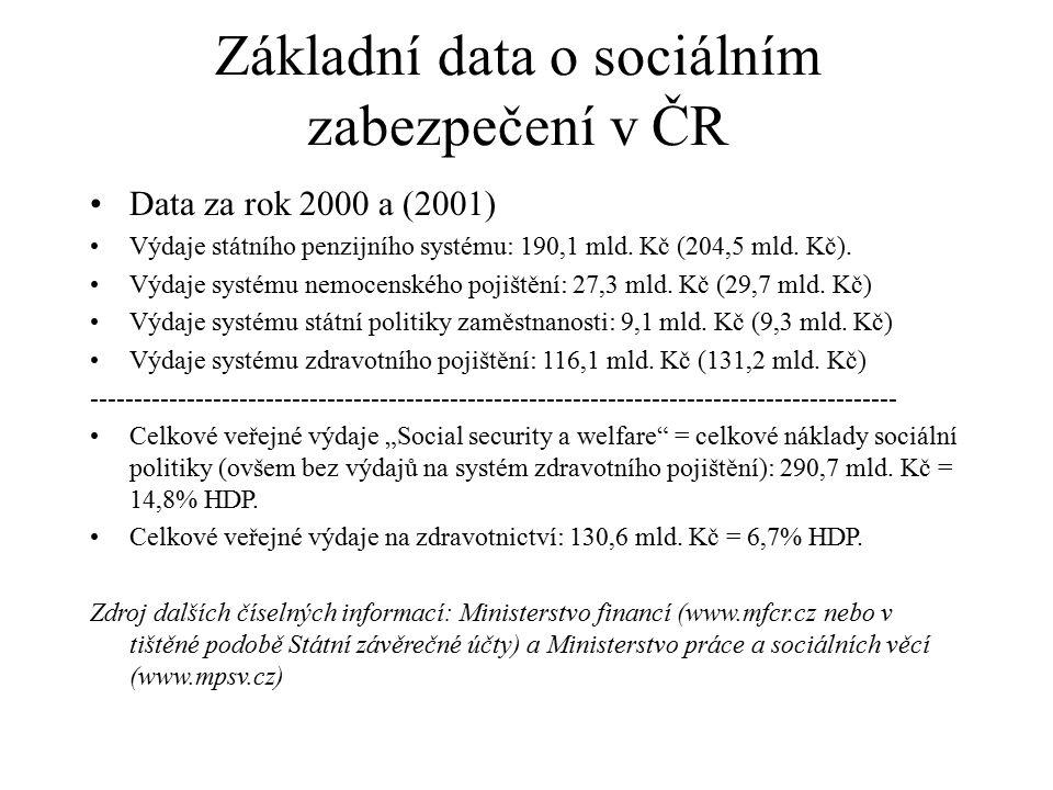Základní data o sociálním zabezpečení v ČR