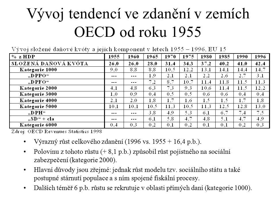 Vývoj tendencí ve zdanění v zemích OECD od roku 1955