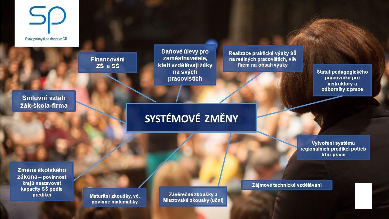 SYSTÉMOVÉ ZMĚNY c Smluvní vztah žák-škola-firma