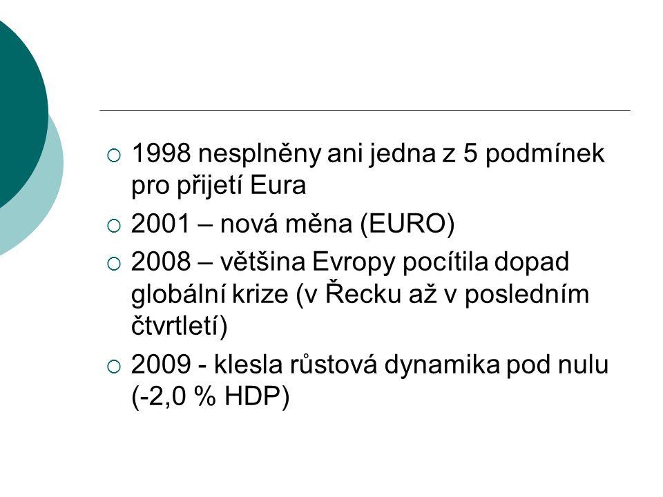 1998 nesplněny ani jedna z 5 podmínek pro přijetí Eura