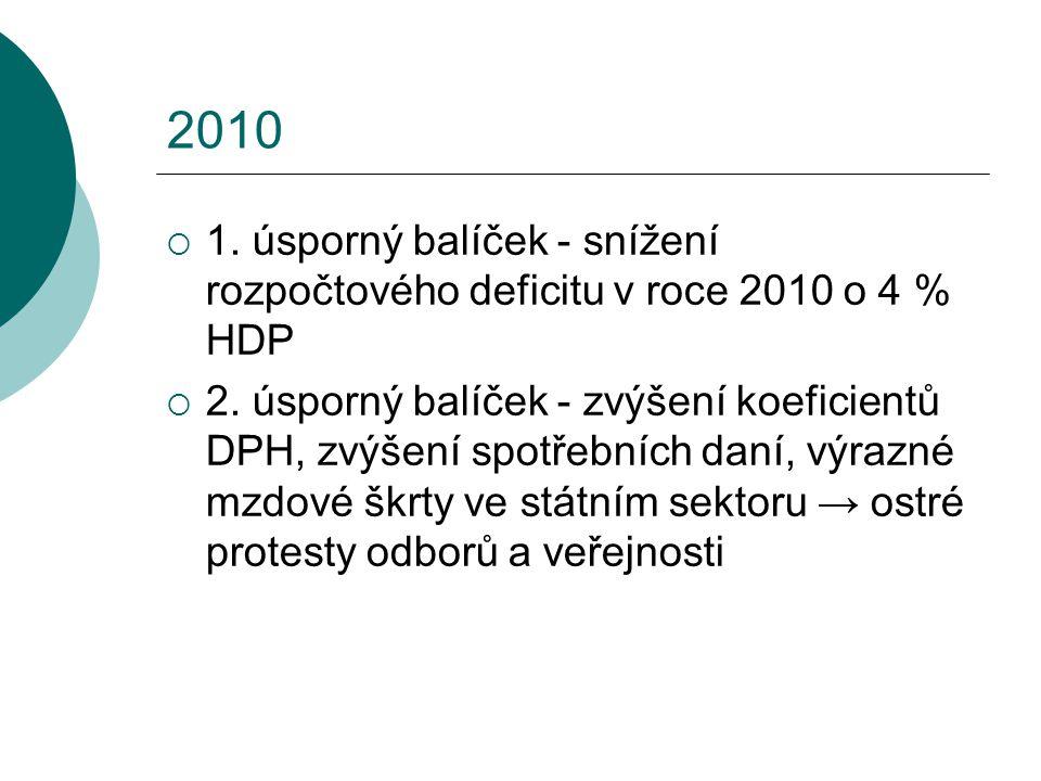 2010 1. úsporný balíček - snížení rozpočtového deficitu v roce 2010 o 4 % HDP.