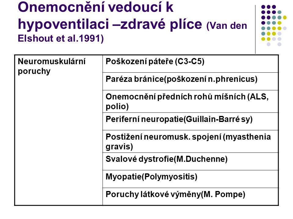 Onemocnění vedoucí k hypoventilaci –zdravé plíce (Van den Elshout et al.1991)