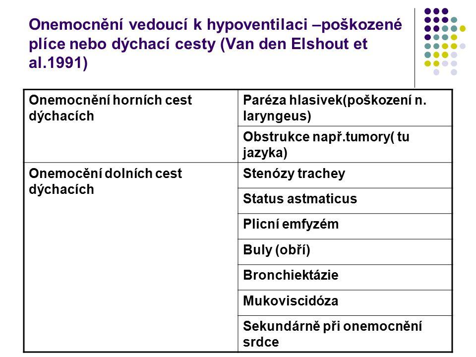 Onemocnění vedoucí k hypoventilaci –poškozené plíce nebo dýchací cesty (Van den Elshout et al.1991)