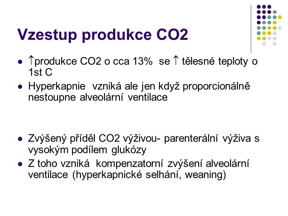 Vzestup produkce CO2 produkce CO2 o cca 13% se  tělesné teploty o 1st C.