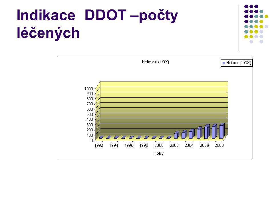 Indikace DDOT –počty léčených