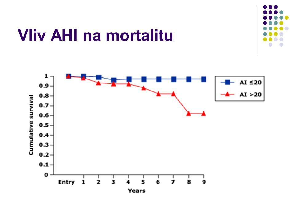 Vliv AHI na mortalitu