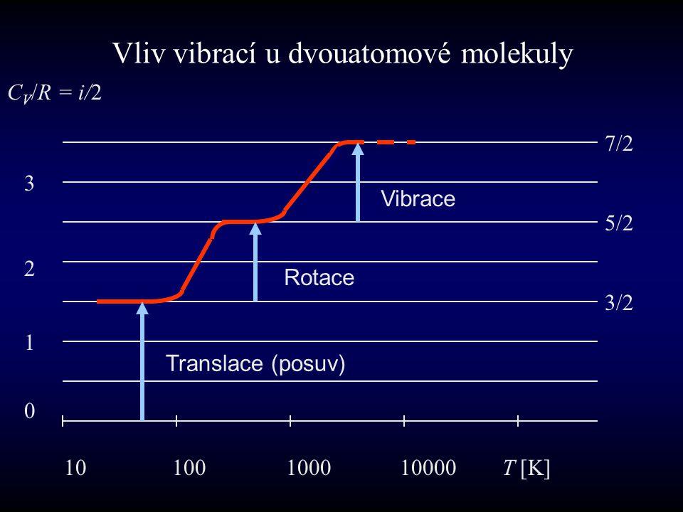 Vliv vibrací u dvouatomové molekuly