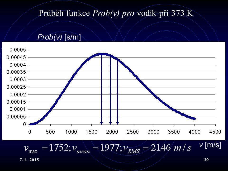 Průběh funkce Prob(v) pro vodík při 373 K