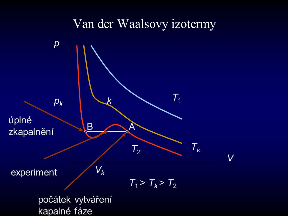 Van der Waalsovy izotermy