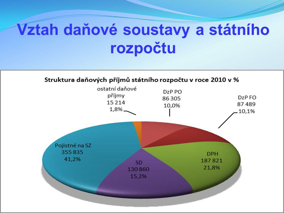 Vztah daňové soustavy a státního rozpočtu