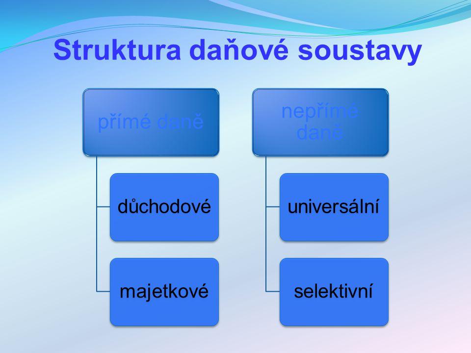 Struktura daňové soustavy