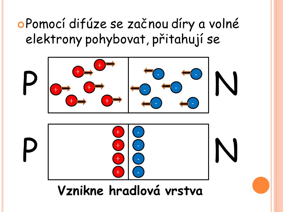Pomocí difúze se začnou díry a volné elektrony pohybovat, přitahují se