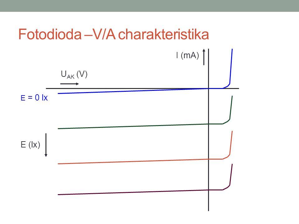 Fotodioda –V/A charakteristika