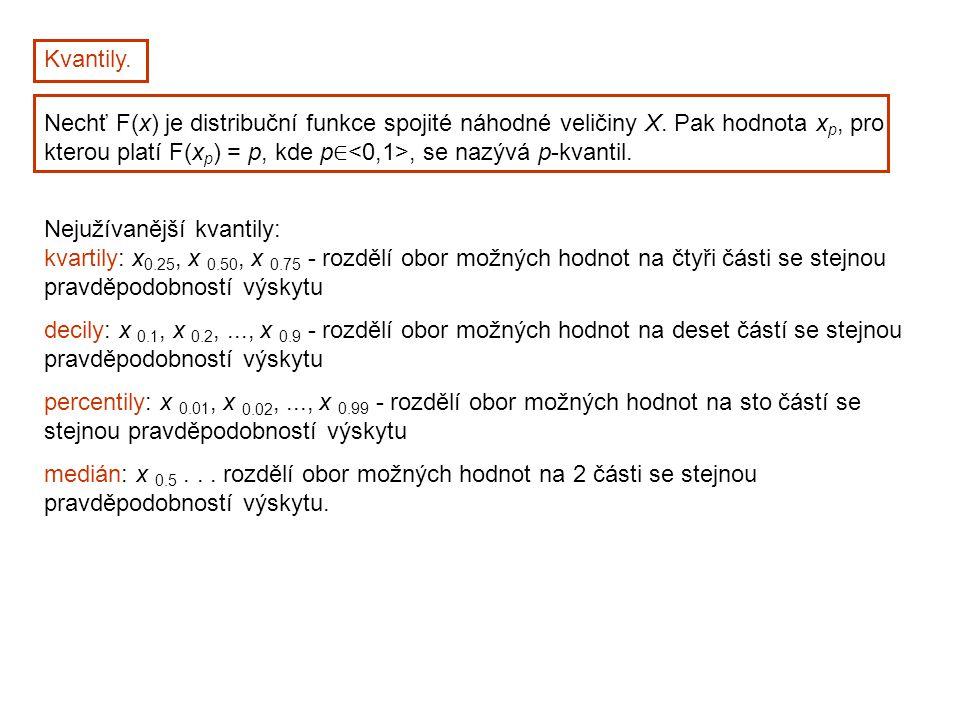 Kvantily. Nechť F(x) je distribuční funkce spojité náhodné veličiny X. Pak hodnota xp, pro kterou platí F(xp) = p, kde p∈<0,1>, se nazývá p-kvantil.