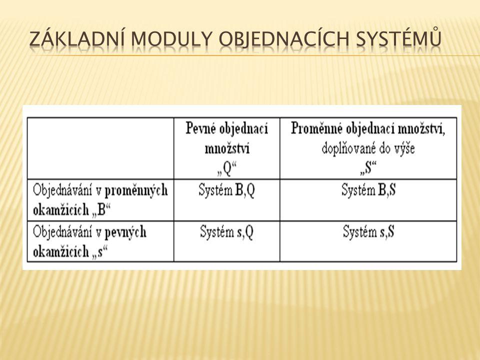 Základní moduly objednacích systémů