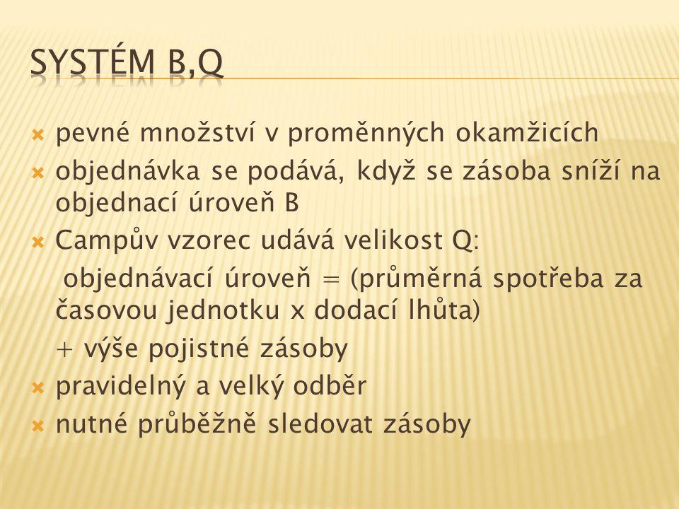 Systém B,Q pevné množství v proměnných okamžicích
