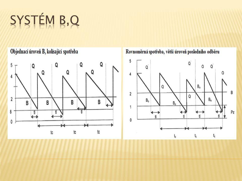 Systém B,Q