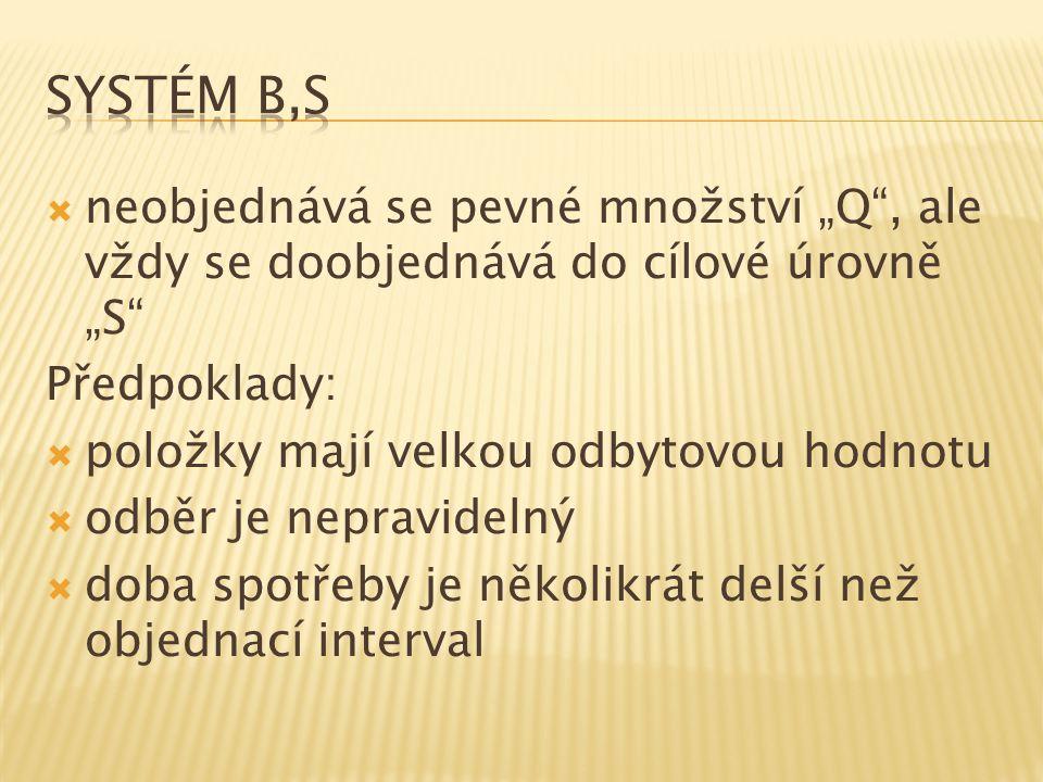 """Systém B,S neobjednává se pevné množství """"Q , ale vždy se doobjednává do cílové úrovně """"S Předpoklady:"""