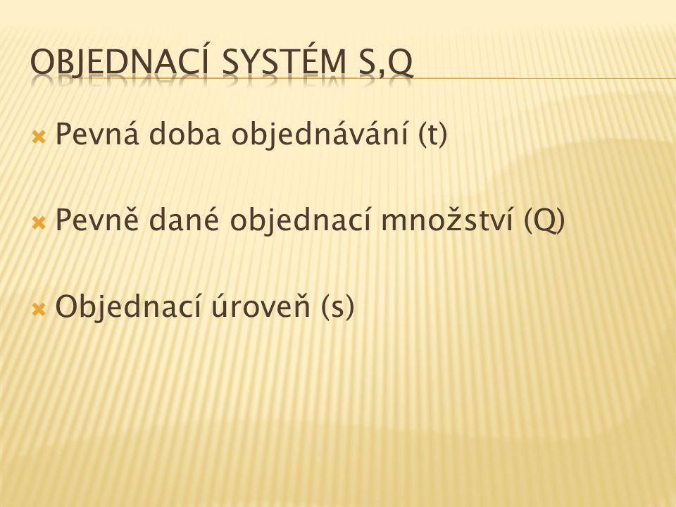 Objednací systém s,Q Pevná doba objednávání (t)