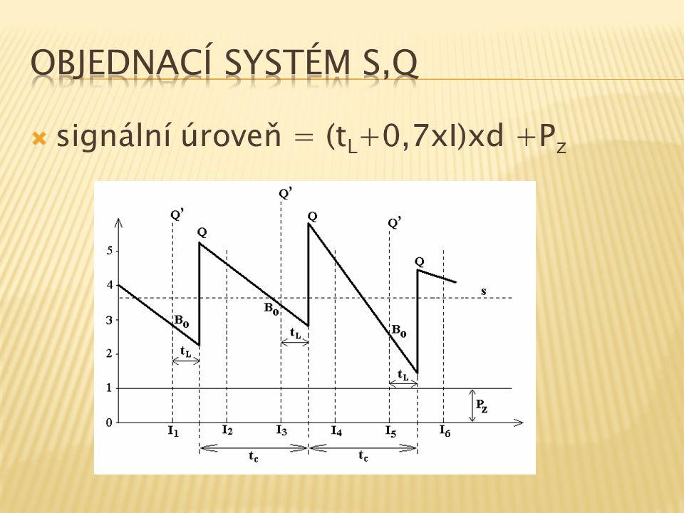 Objednací systém s,Q signální úroveň = (tL+0,7xI)xd +Pz