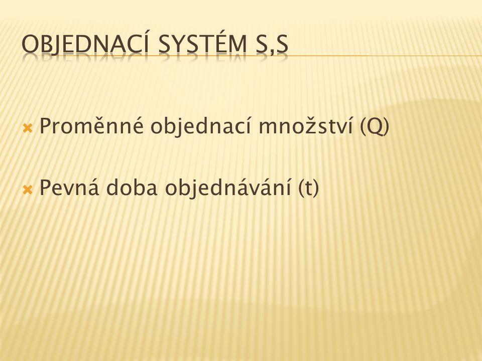 Objednací systém s,S Proměnné objednací množství (Q)