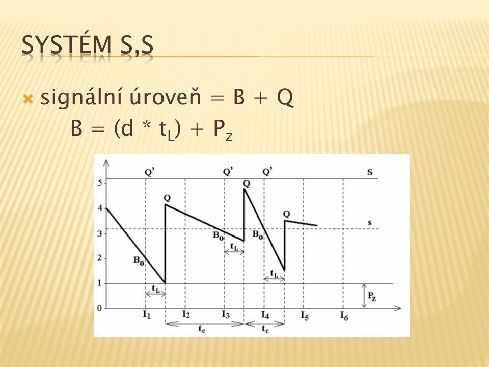 Systém s,S signální úroveň = B + Q B = (d * tL) + Pz