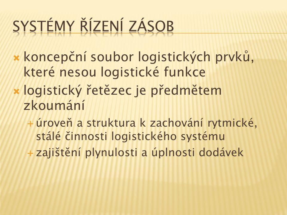 Systémy řízení zásob koncepční soubor logistických prvků, které nesou logistické funkce. logistický řetězec je předmětem zkoumání.