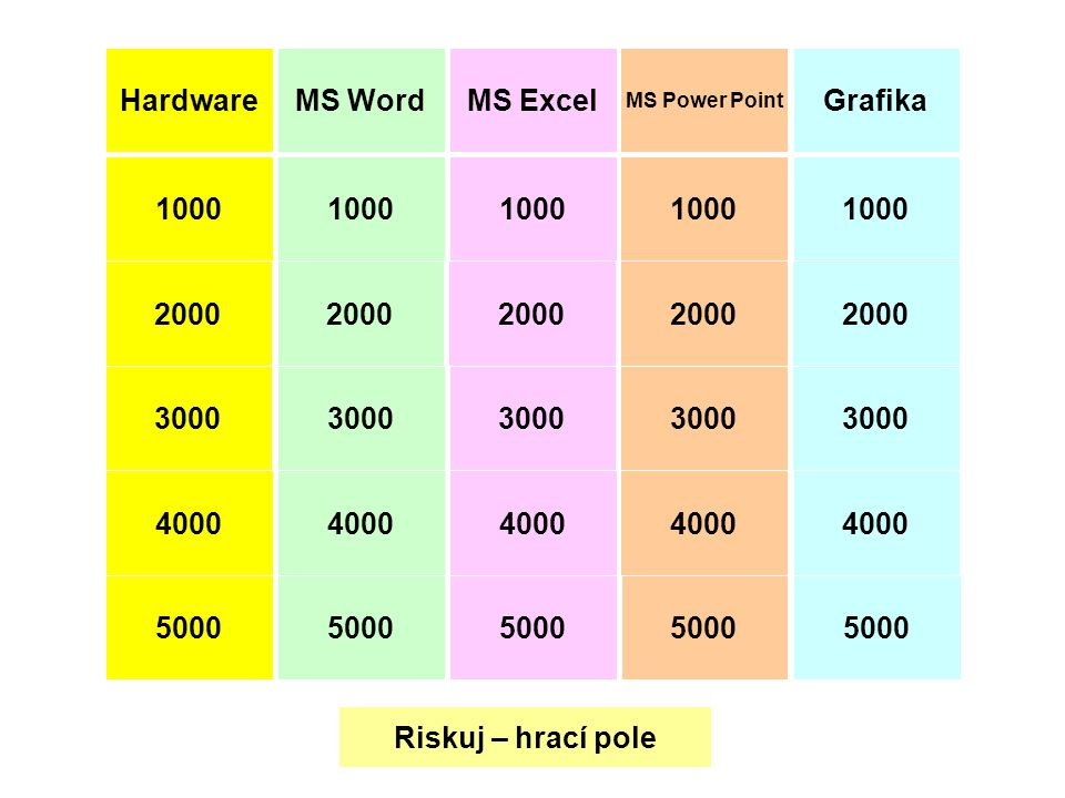 Hardware MS Word MS Excel Grafika 1000 1000 1000 1000 1000 2000 2000