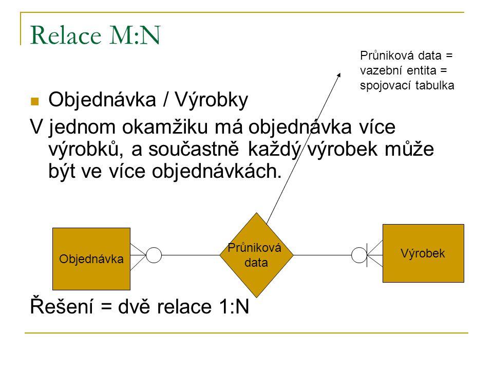 Relace M:N Objednávka / Výrobky