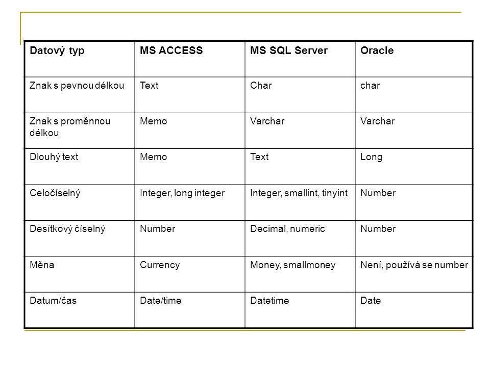 Datový typ MS ACCESS MS SQL Server Oracle Znak s pevnou délkou Text