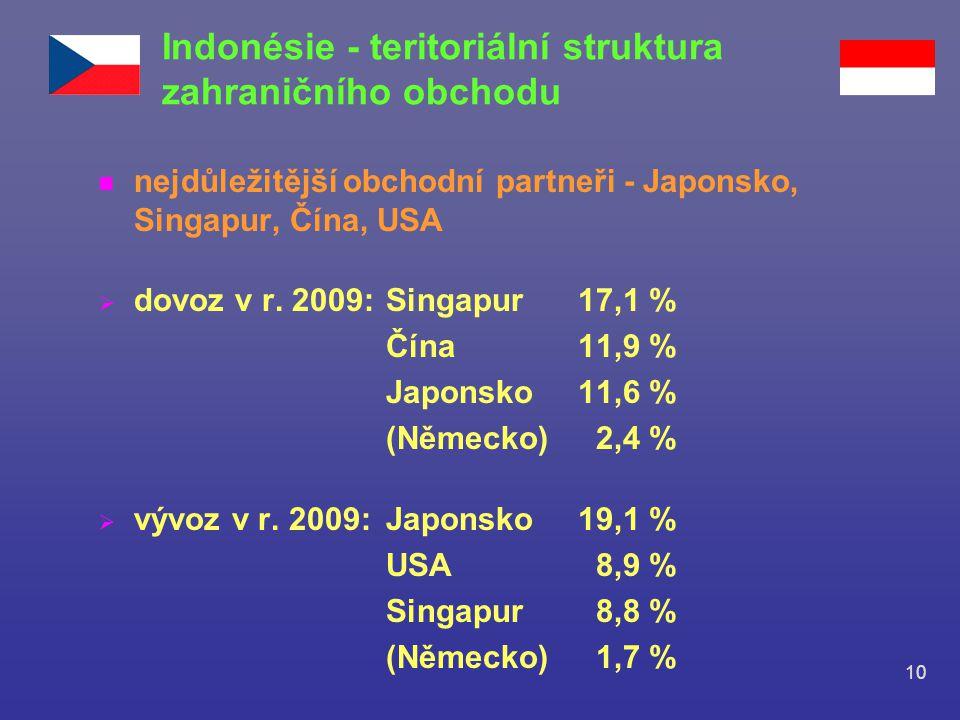 Indonésie - teritoriální struktura zahraničního obchodu