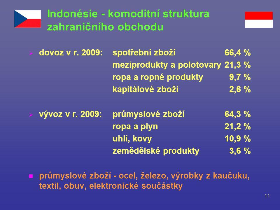 Indonésie - komoditní struktura zahraničního obchodu