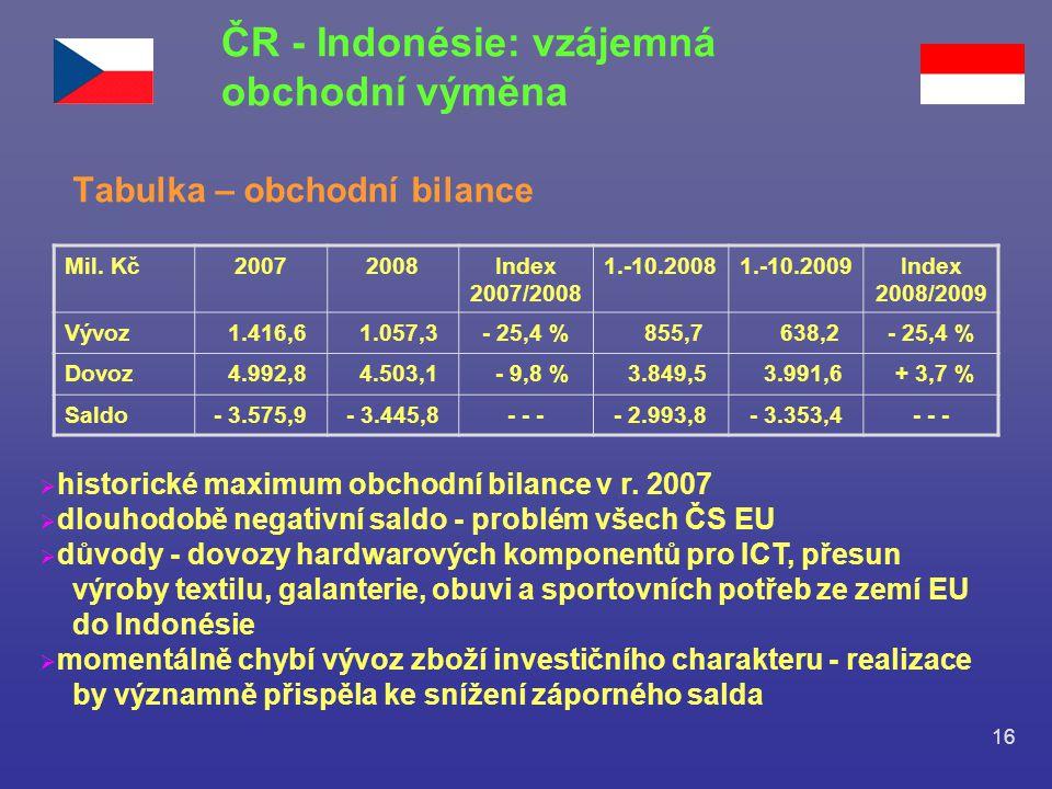 ČR - Indonésie: vzájemná obchodní výměna