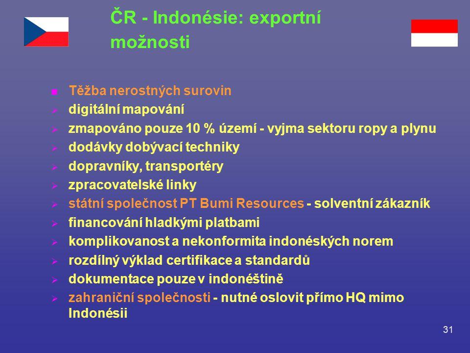 ČR - Indonésie: exportní možnosti