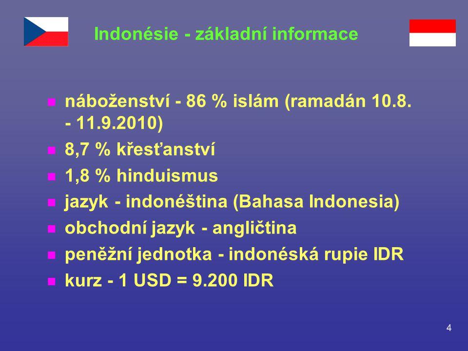 Indonésie - základní informace