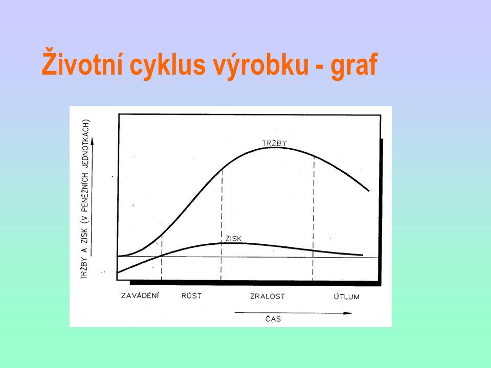 Životní cyklus výrobku - graf