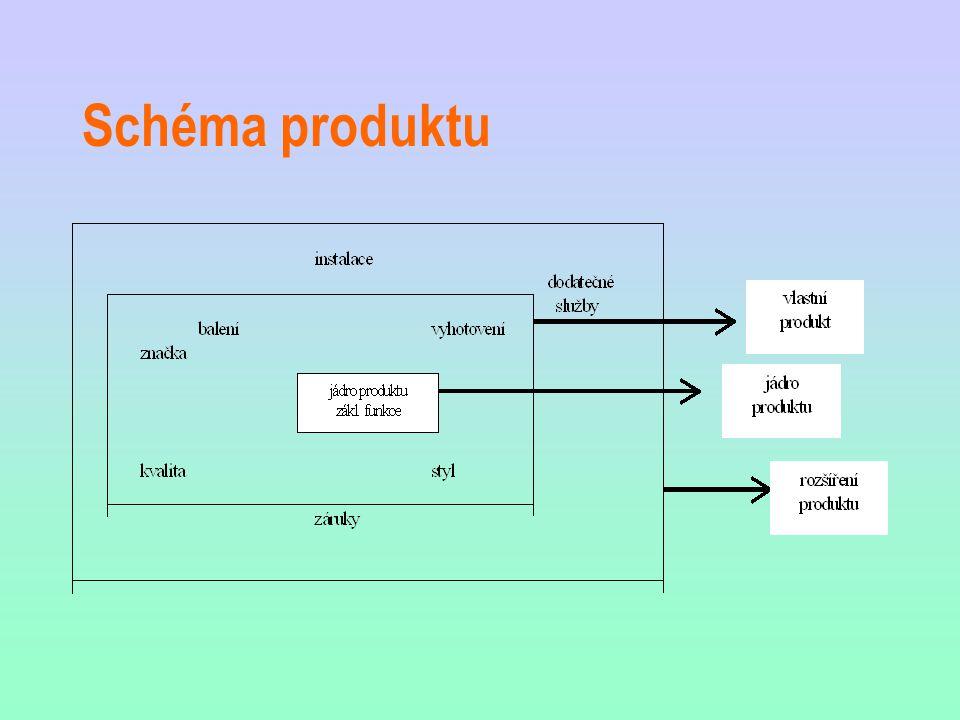 Schéma produktu