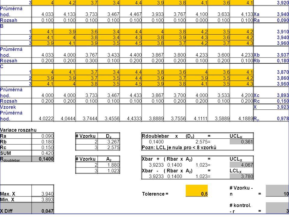 Průměrná hodnota. Kontrolor. Vzorek. 1. 2. 3. 4. 5. 6. 7. 8. 9. 10. A. 4,1. 3,8. 3,5.