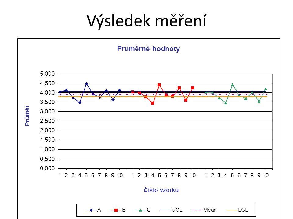 Výsledek měření http://www.moresteam.com/toolbox/t403.cfm – spreadsheet ke stažení