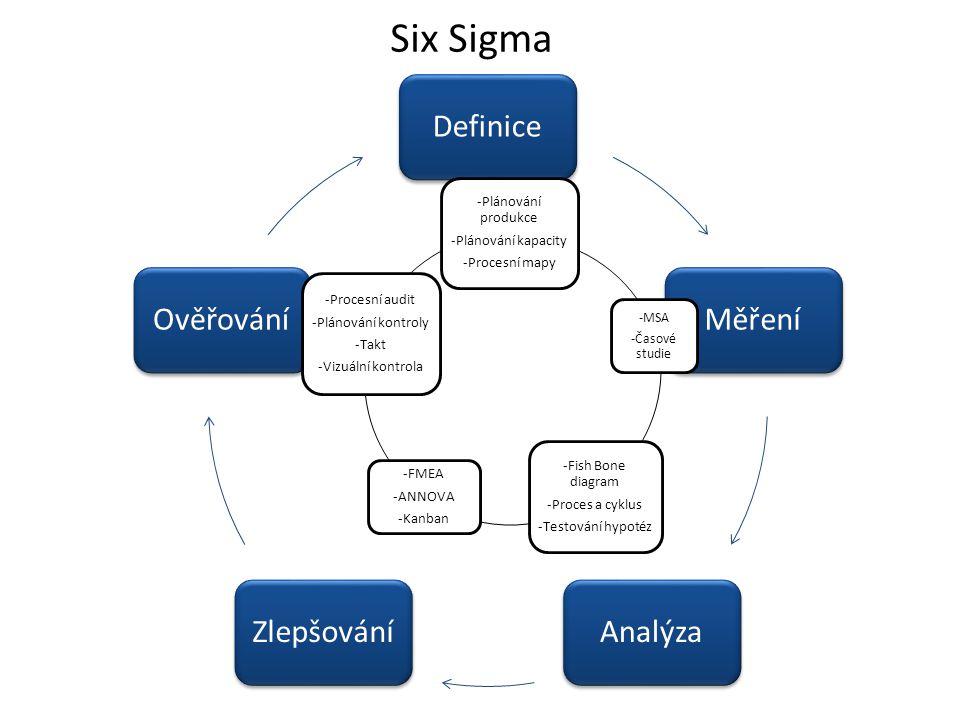 Six Sigma Definice Měření Analýza Zlepšování Ověřování