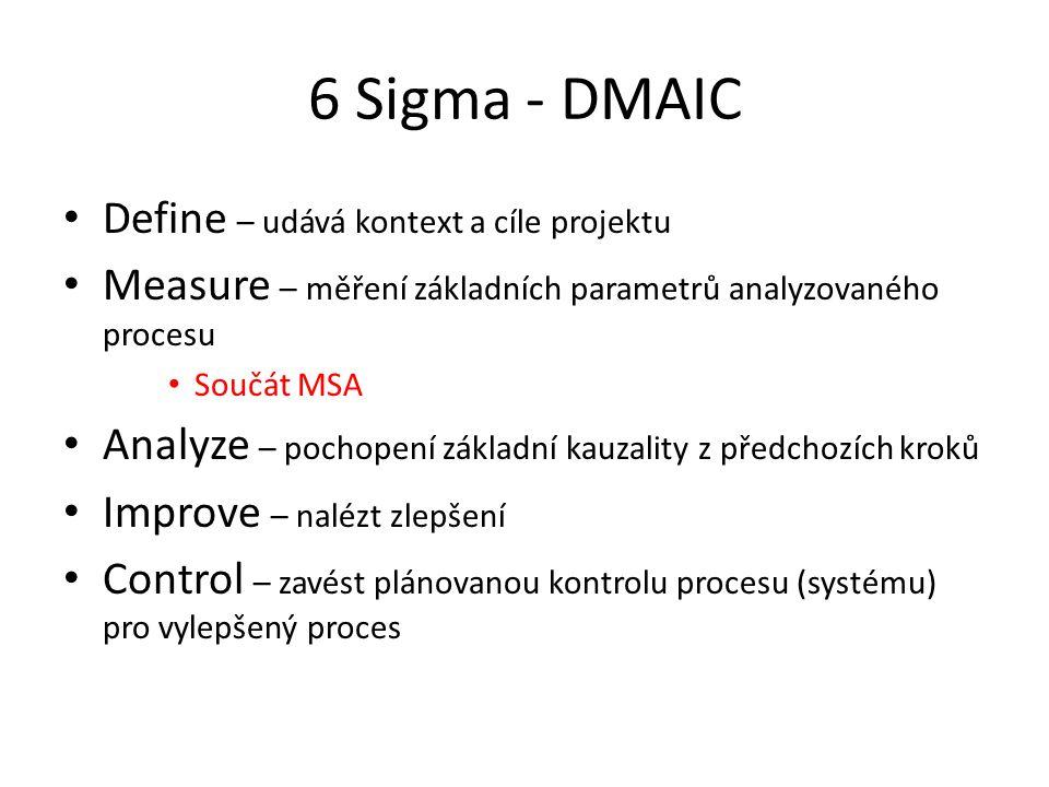 6 Sigma - DMAIC Define – udává kontext a cíle projektu