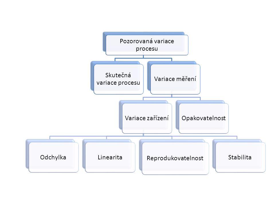 Pozorovaná variace procesu