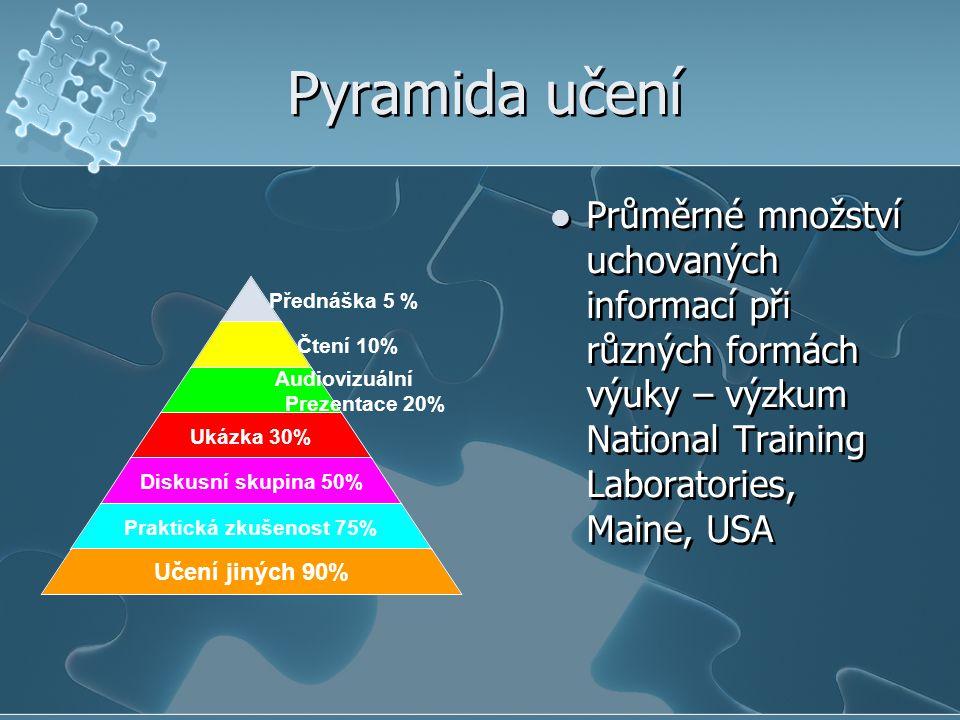 Pyramida učení Průměrné množství uchovaných informací při různých formách výuky – výzkum National Training Laboratories, Maine, USA.