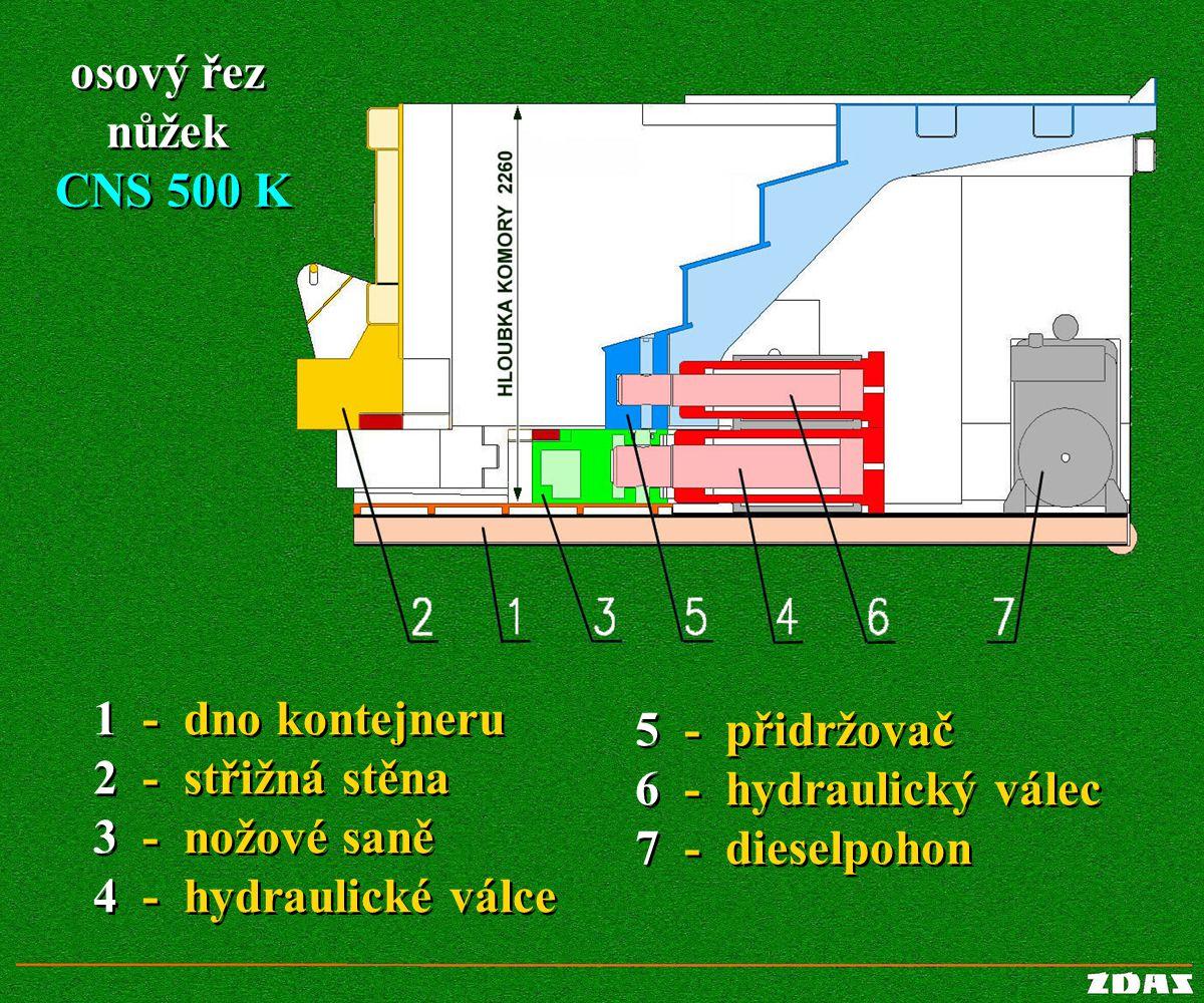 osový řez nůžek CNS 500 K. 1 - dno kontejneru. 2 - střižná stěna. 3 - nožové saně. 4 - hydraulické válce.