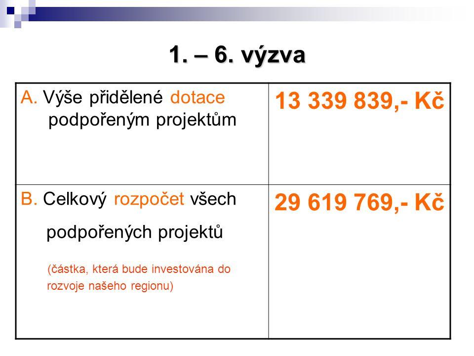 1. – 6. výzva A. Výše přidělené dotace podpořeným projektům. 13 339 839,- Kč. B. Celkový rozpočet všech.
