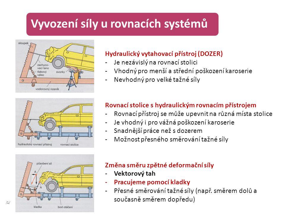 Vyvození síly u rovnacích systémů
