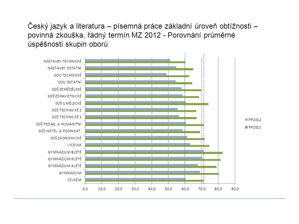 Český jazyk a literatura – písemná práce základní úroveň obtížnosti – povinná zkouška, řádný termín MZ 2012 - Porovnání průměrné úspěšnosti skupin oborů